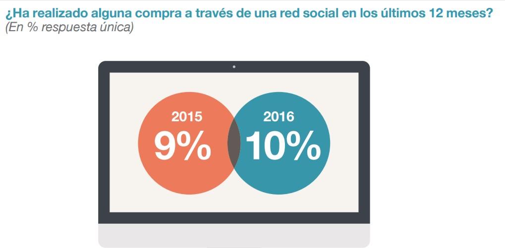 estudio1-redes-sociales