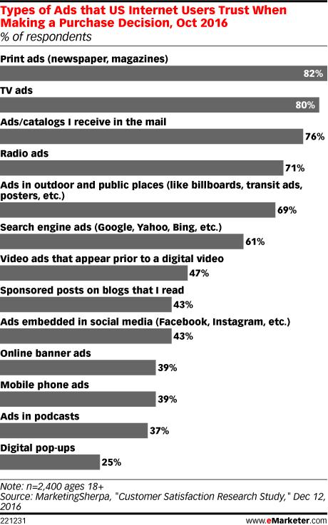 formatos-de-anuncios-mas-eficaces-fuente-marketingsherpa