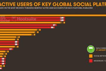 Usuarios activos plataformas sociales. redes sociales con más usuarios